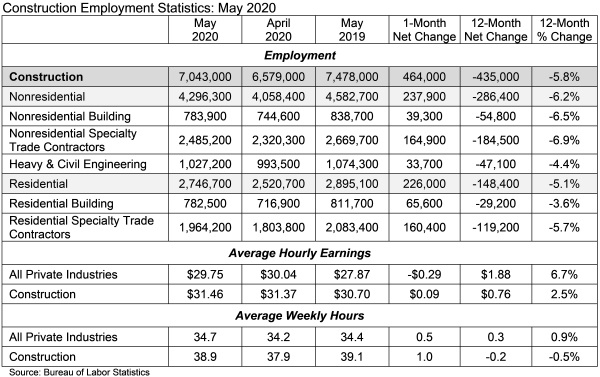 2020 06 Jobs_Table_6_5_2020.jpg
